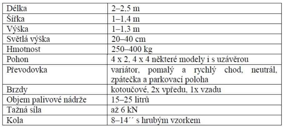 technicke_parametra_ctyrkolek