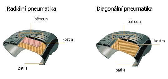 radiální a diagonální pneumatiky